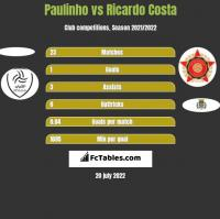 Paulinho vs Ricardo Costa h2h player stats