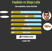 Paulinho vs Diogo Leite h2h player stats