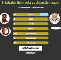 Lutstrahel Geetruida vs Jonas Svensson h2h player stats