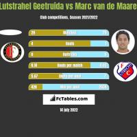 Lutstrahel Geetruida vs Marc van de Maarel h2h player stats