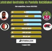 Lutstrahel Geetruida vs Pantelis Hatzidiakos h2h player stats