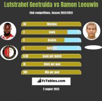 Lutstrahel Geetruida vs Ramon Leeuwin h2h player stats