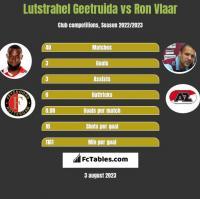 Lutstrahel Geetruida vs Ron Vlaar h2h player stats