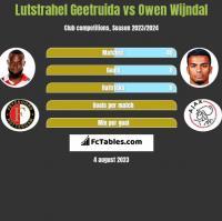 Lutstrahel Geetruida vs Owen Wijndal h2h player stats
