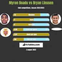 Myron Boadu vs Bryan Linssen h2h player stats