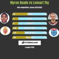 Myron Boadu vs Lennart Thy h2h player stats