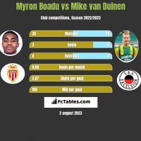 Myron Boadu vs Mike van Duinen h2h player stats