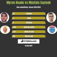 Myron Boadu vs Mustafa Saymak h2h player stats