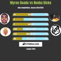 Myron Boadu vs Nouha Dicko h2h player stats
