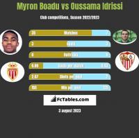 Myron Boadu vs Oussama Idrissi h2h player stats