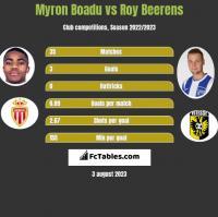 Myron Boadu vs Roy Beerens h2h player stats