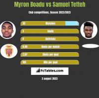 Myron Boadu vs Samuel Tetteh h2h player stats