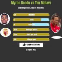 Myron Boadu vs Tim Matavz h2h player stats