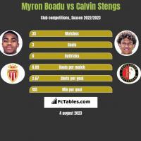 Myron Boadu vs Calvin Stengs h2h player stats