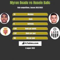 Myron Boadu vs Husein Balic h2h player stats