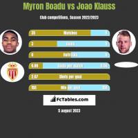 Myron Boadu vs Joao Klauss h2h player stats