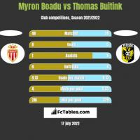 Myron Boadu vs Thomas Buitink h2h player stats