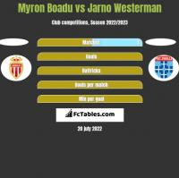 Myron Boadu vs Jarno Westerman h2h player stats