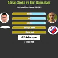 Adrian Szoke vs Bart Ramselaar h2h player stats