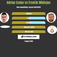 Adrian Szoke vs Fredrik Midtsjoe h2h player stats