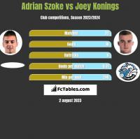 Adrian Szoke vs Joey Konings h2h player stats