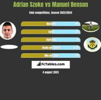 Adrian Szoke vs Manuel Benson h2h player stats