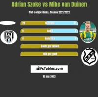 Adrian Szoke vs Mike van Duinen h2h player stats