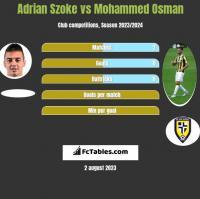 Adrian Szoke vs Mohammed Osman h2h player stats
