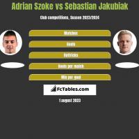 Adrian Szoke vs Sebastian Jakubiak h2h player stats