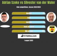 Adrian Szoke vs Silvester van der Water h2h player stats