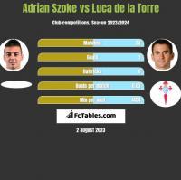 Adrian Szoke vs Luca de la Torre h2h player stats