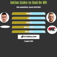 Adrian Szoke vs Dani De Wit h2h player stats