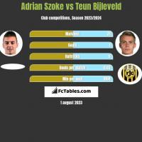 Adrian Szoke vs Teun Bijleveld h2h player stats