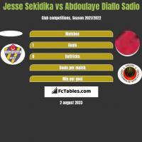 Jesse Sekidika vs Abdoulaye Diallo Sadio h2h player stats