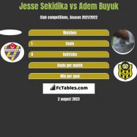 Jesse Sekidika vs Adem Buyuk h2h player stats
