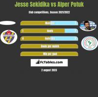 Jesse Sekidika vs Alper Potuk h2h player stats