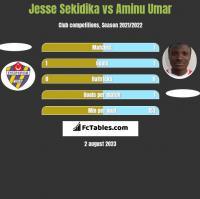 Jesse Sekidika vs Aminu Umar h2h player stats