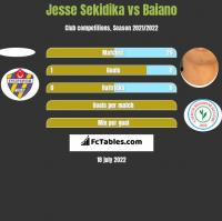 Jesse Sekidika vs Baiano h2h player stats