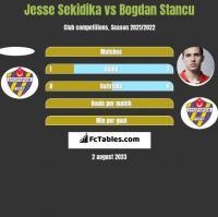 Jesse Sekidika vs Bogdan Stancu h2h player stats