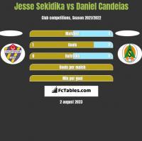 Jesse Sekidika vs Daniel Candeias h2h player stats
