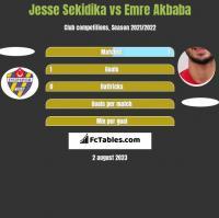 Jesse Sekidika vs Emre Akbaba h2h player stats