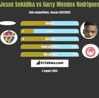 Jesse Sekidika vs Garry Mendes Rodrigues h2h player stats