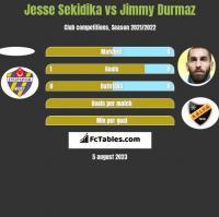 Jesse Sekidika vs Jimmy Durmaz h2h player stats
