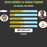 Jesse Sekidika vs Sofiane Feghouli h2h player stats