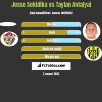 Jesse Sekidika vs Taylan Antalyal h2h player stats