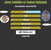 Jesse Sekidika vs Younes Belhanda h2h player stats