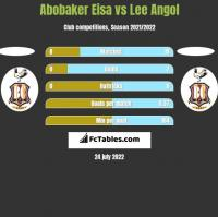 Abobaker Eisa vs Lee Angol h2h player stats