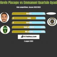 Kevin Piscopo vs Emmanuel Quartsin Gyasi h2h player stats