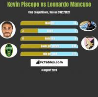 Kevin Piscopo vs Leonardo Mancuso h2h player stats