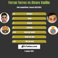 Ferran Torres vs Alvaro Vadillo h2h player stats